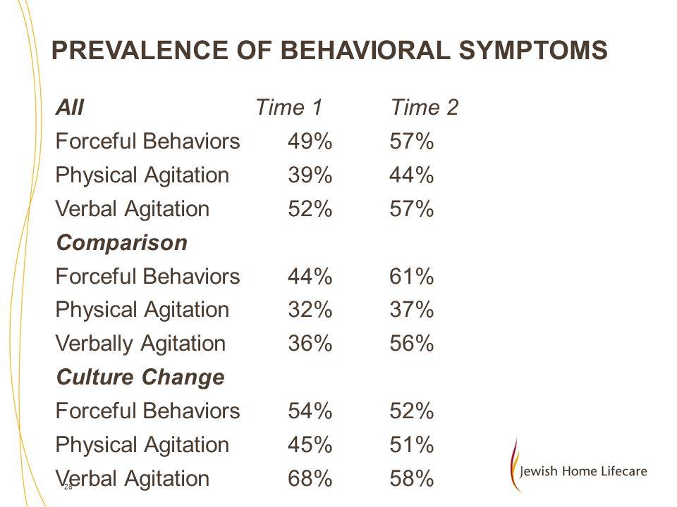 PREVALENCE OF BEHAVIORAL SYMPTOMS
