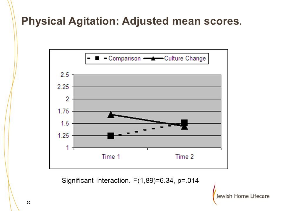 Physical Agitation: Adjusted mean scores.