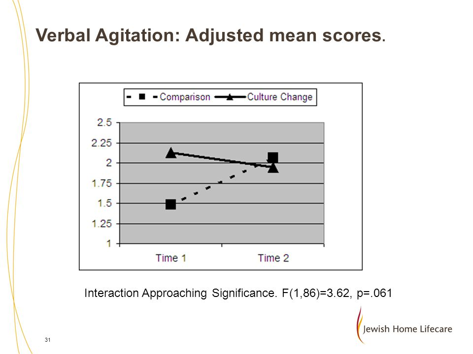 Verbal Agitation: Adjusted mean scores.
