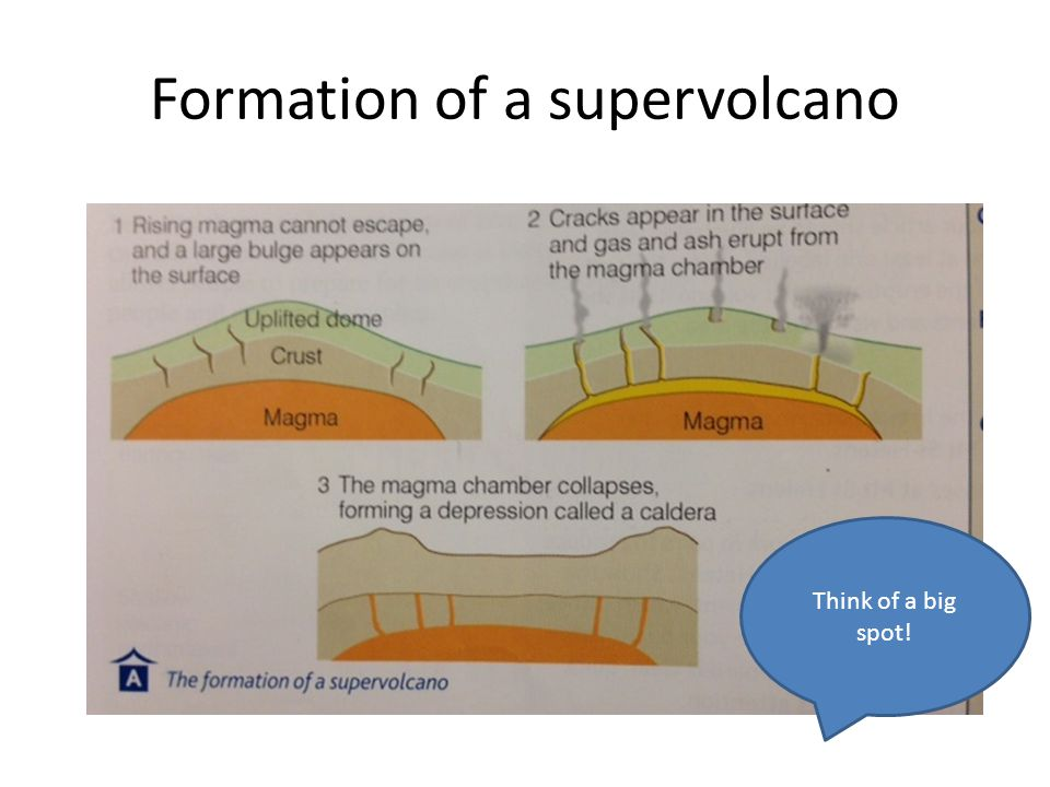 Formation of a supervolcano
