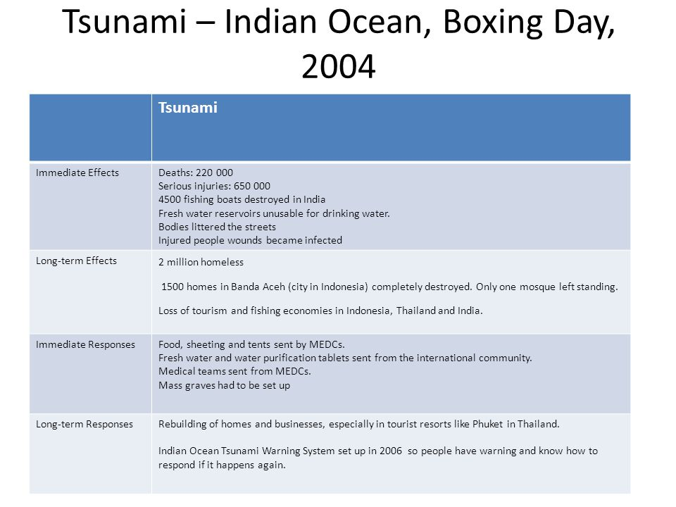Tsunami – Indian Ocean, Boxing Day, 2004