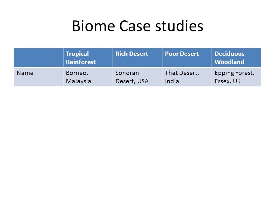 Biome Case studies Tropical Rainforest Rich Desert Poor Desert