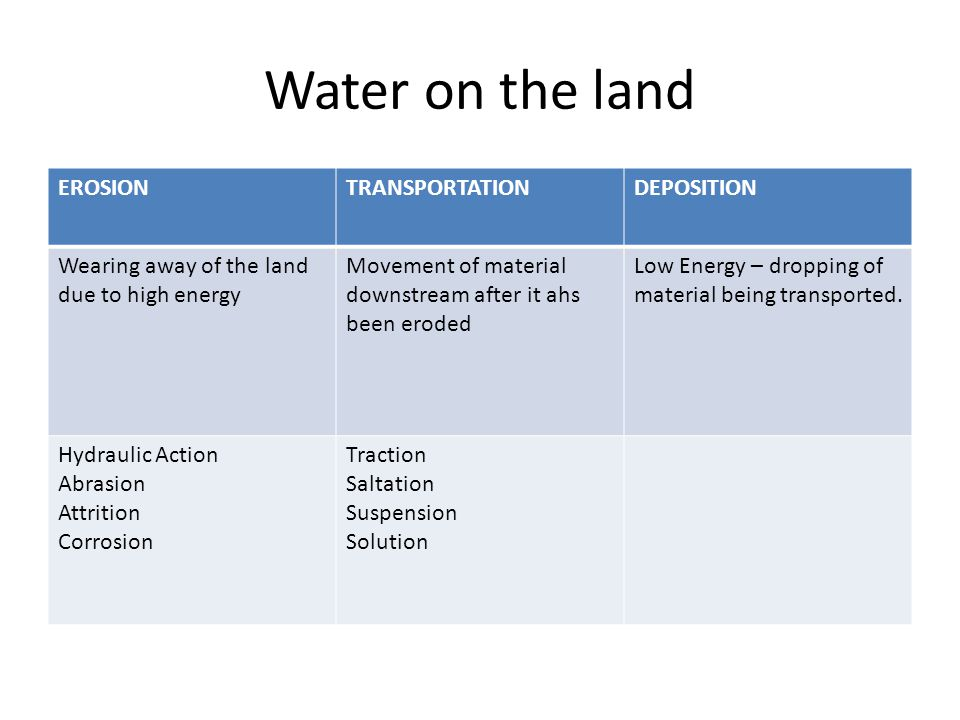 Water on the land EROSION TRANSPORTATION DEPOSITION