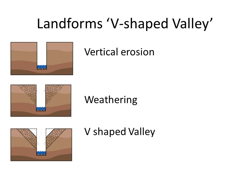 Landforms 'V-shaped Valley'
