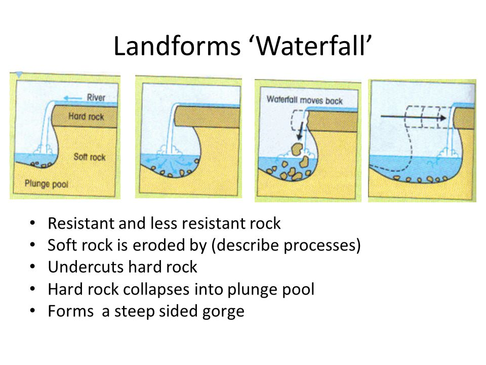Landforms 'Waterfall'