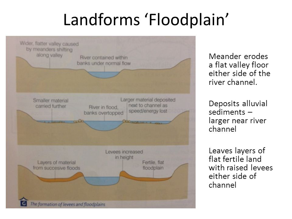 Landforms 'Floodplain'