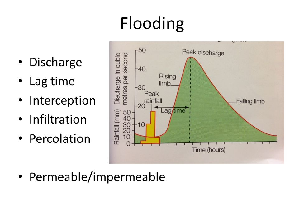 Flooding Discharge Lag time Interception Infiltration Percolation