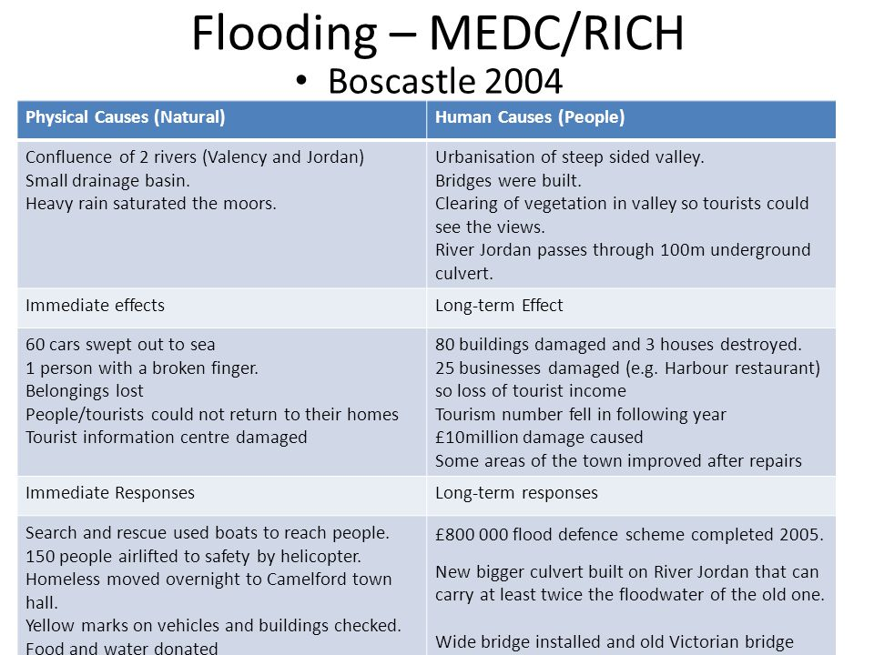 Flooding – MEDC/RICH Boscastle 2004 Physical Causes (Natural)