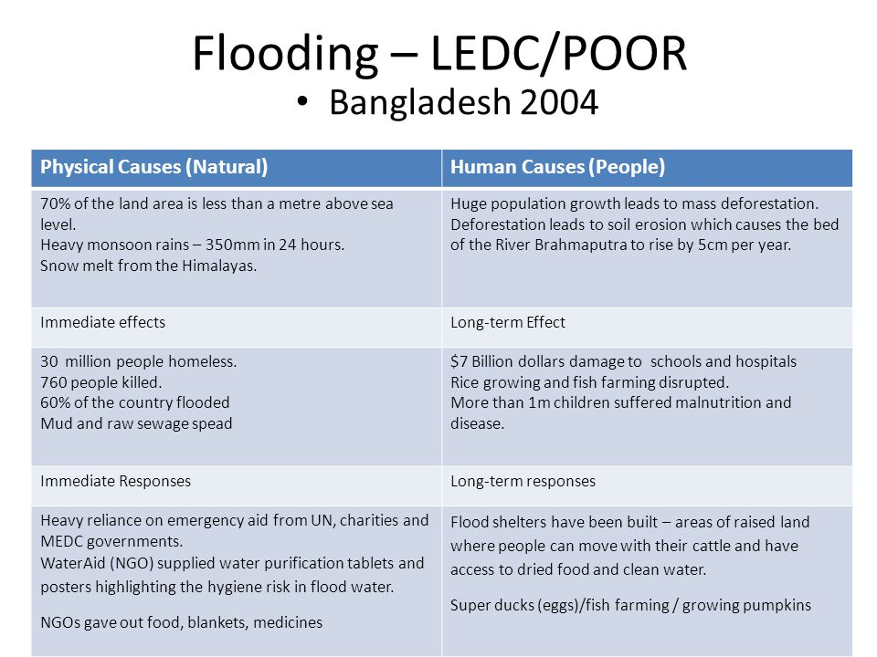 Flooding – LEDC/POOR Bangladesh 2004 Physical Causes (Natural)