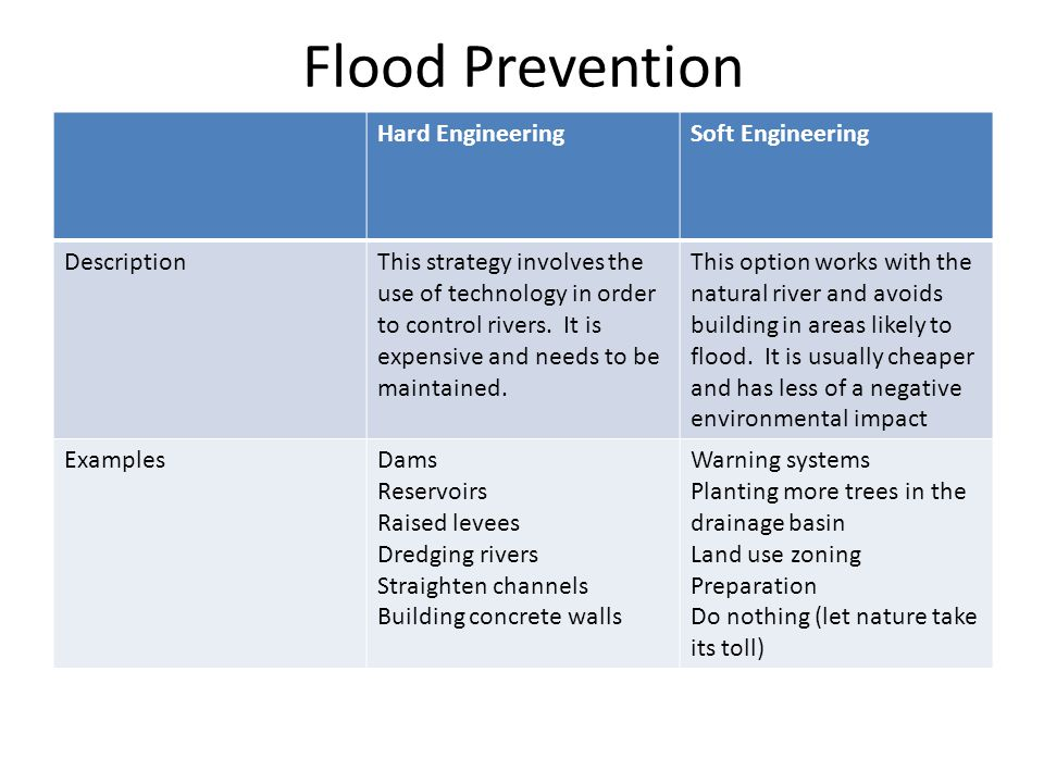 Flood Prevention Hard Engineering Soft Engineering Description