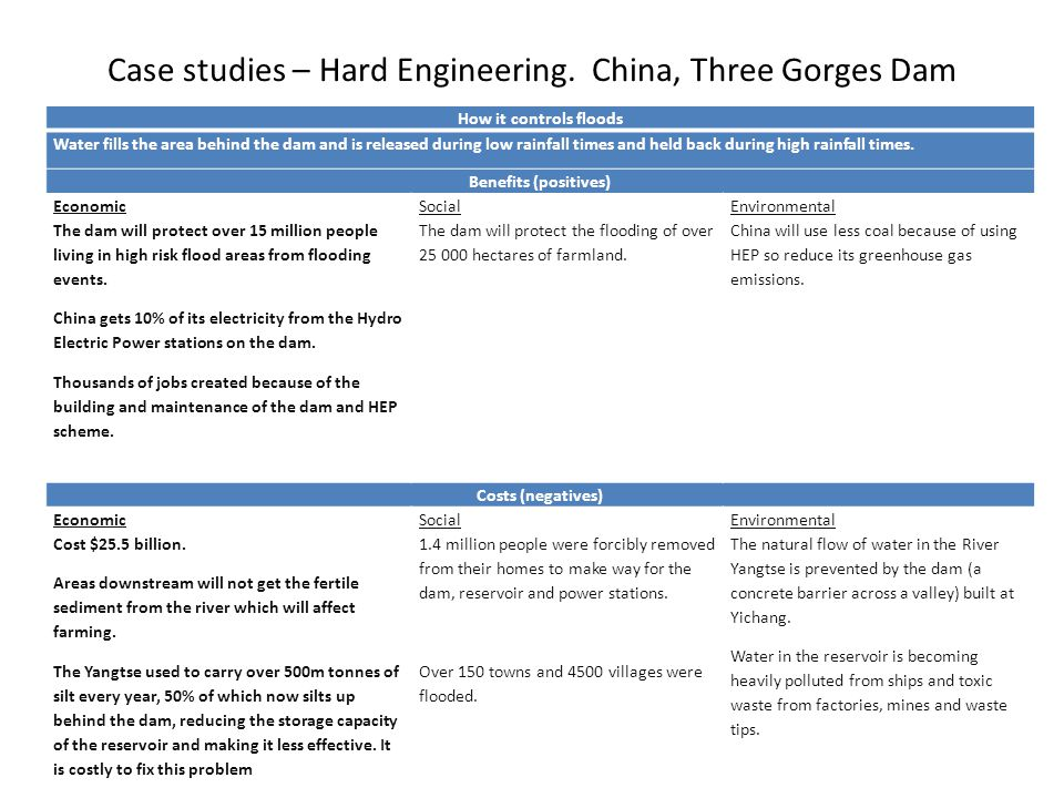Case studies – Hard Engineering. China, Three Gorges Dam