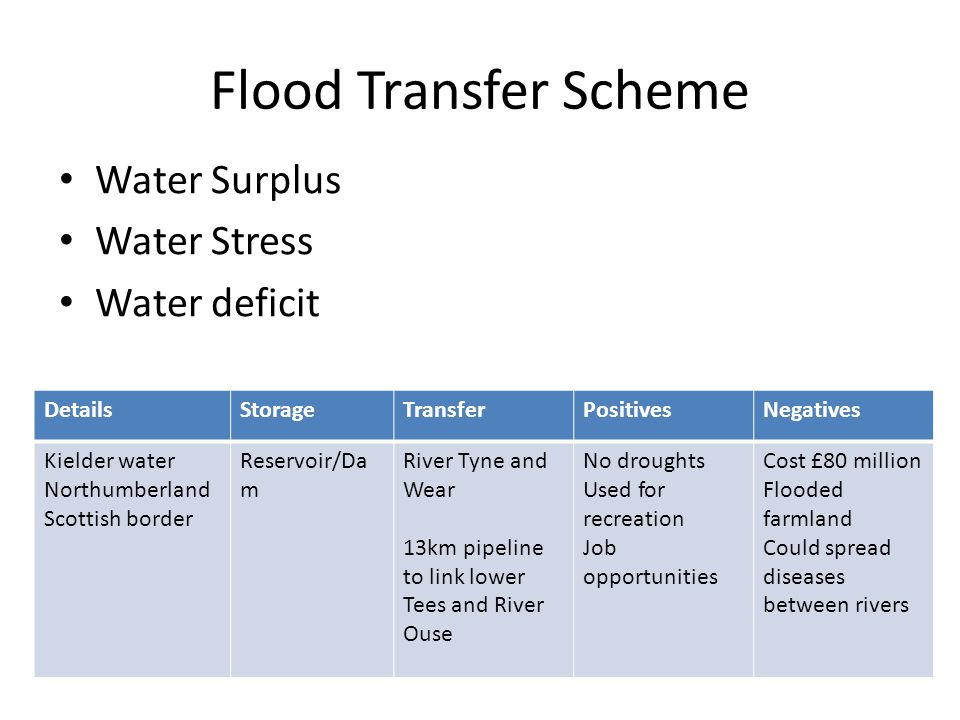 Flood Transfer Scheme Water Surplus Water Stress Water deficit Details