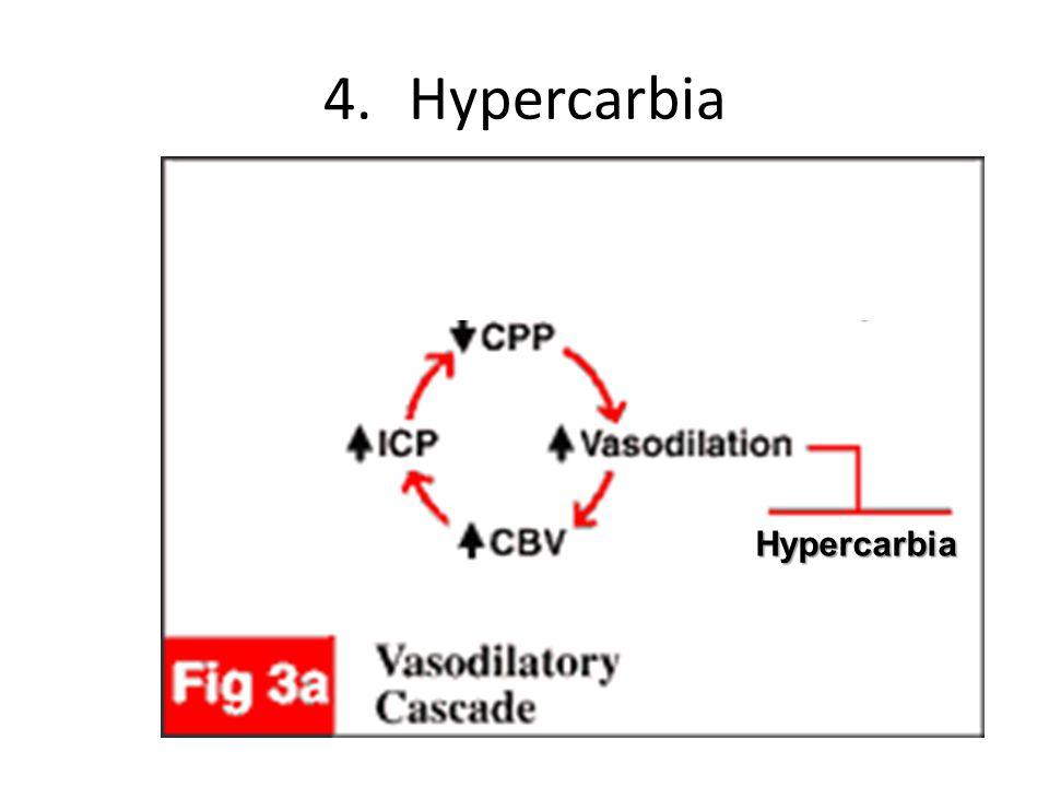 Hypercarbia Hypercarbia