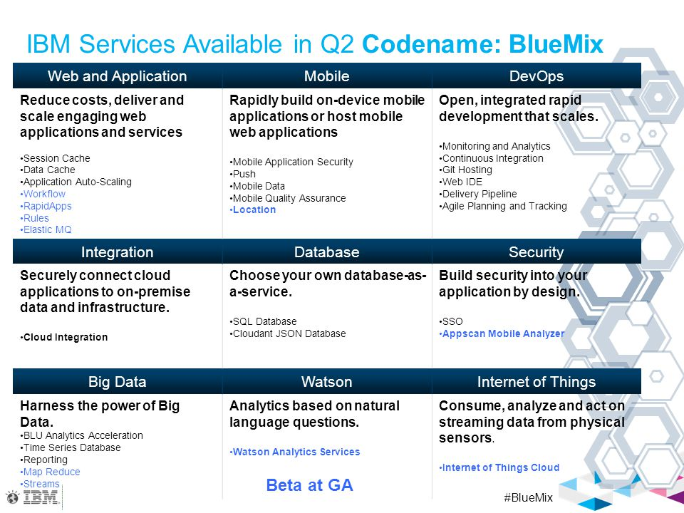 BlueMix Real Scenarios