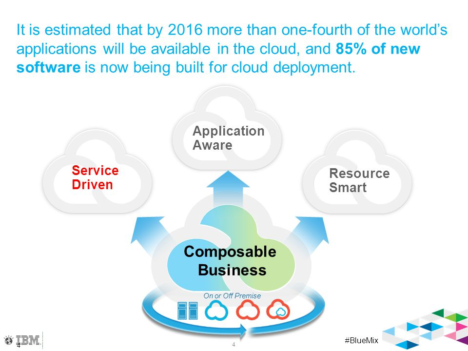 The Composable Business is built on the as a Service environment…with a goal of enabling the API economy
