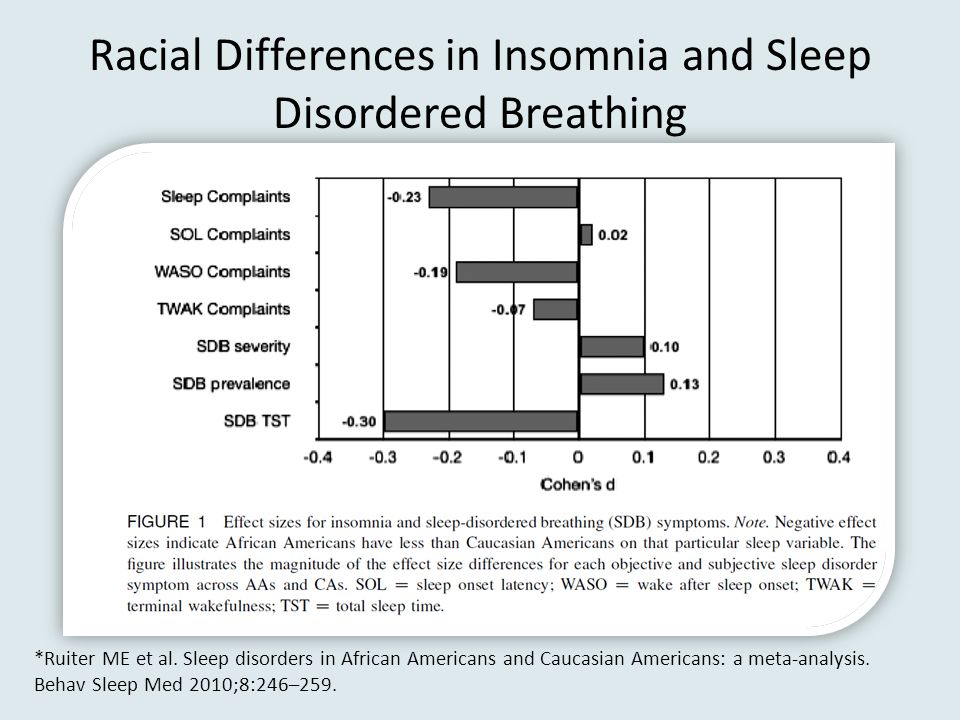 Racial Differences in Insomnia and Sleep Disordered Breathing