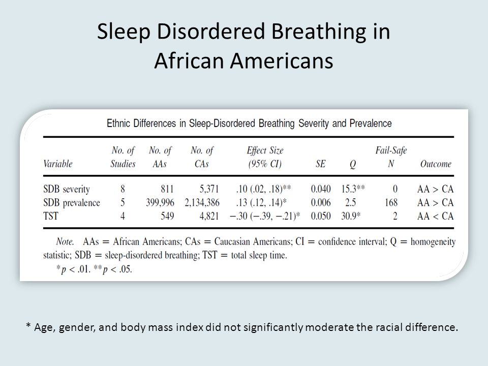 Sleep Disordered Breathing in African Americans
