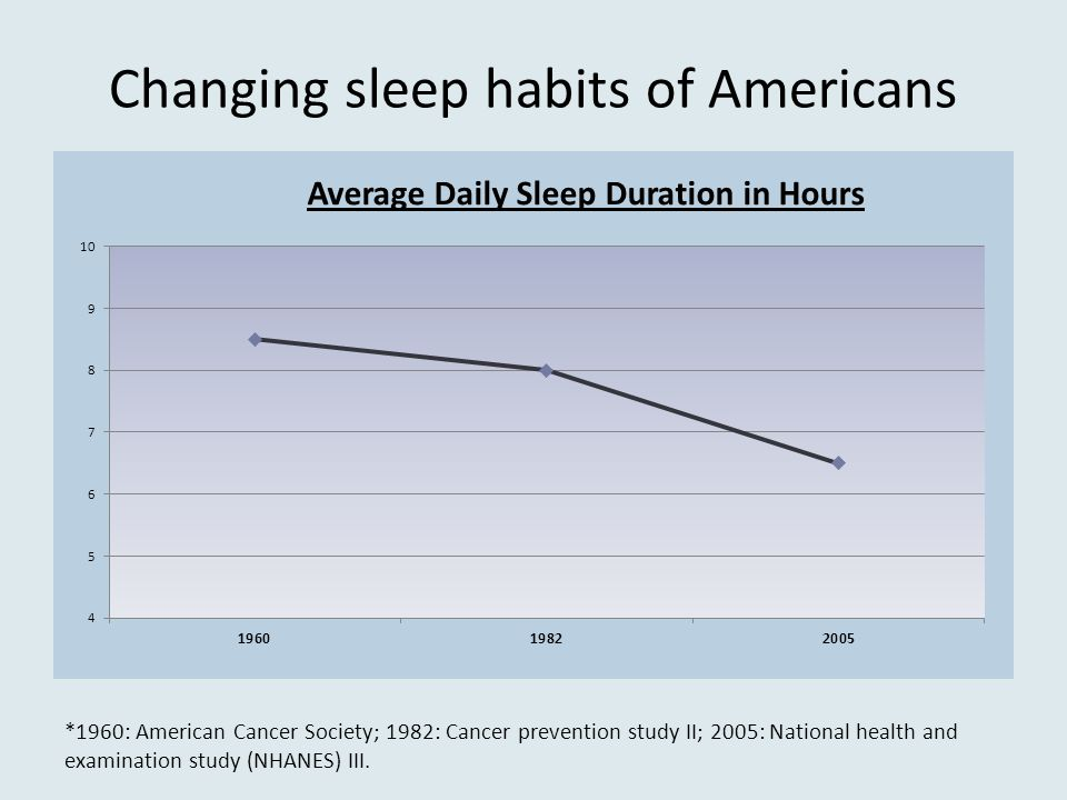 Changing sleep habits of Americans