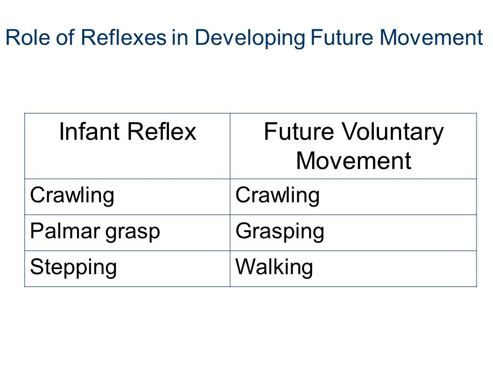 Role of Reflexes in Developing Future Movement