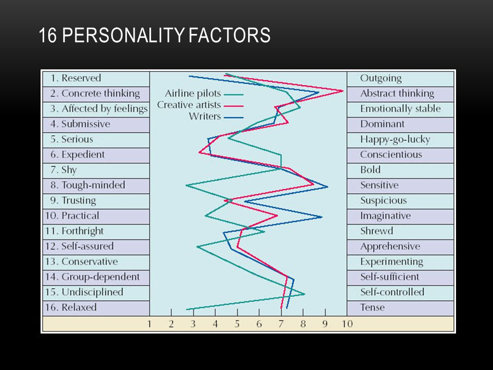 16 Personality Factors