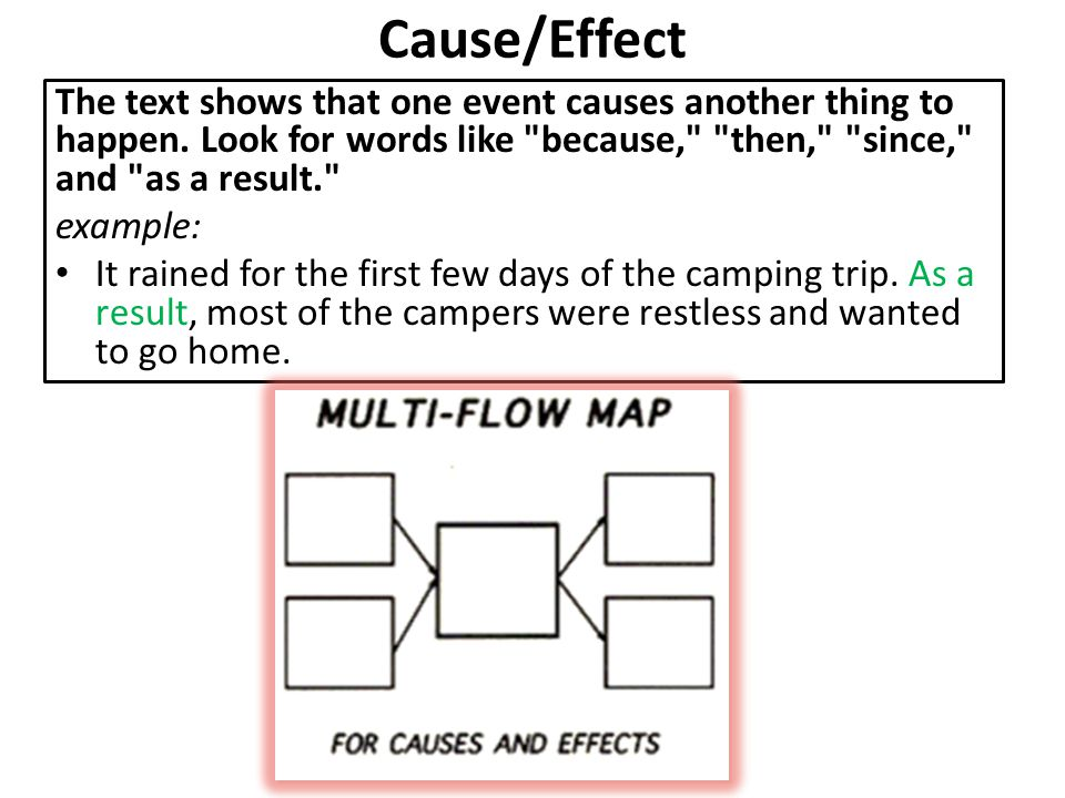 Cause/Effect The text shows that one event causes another thing to happen. Look for words like because, then, since, and as a result.