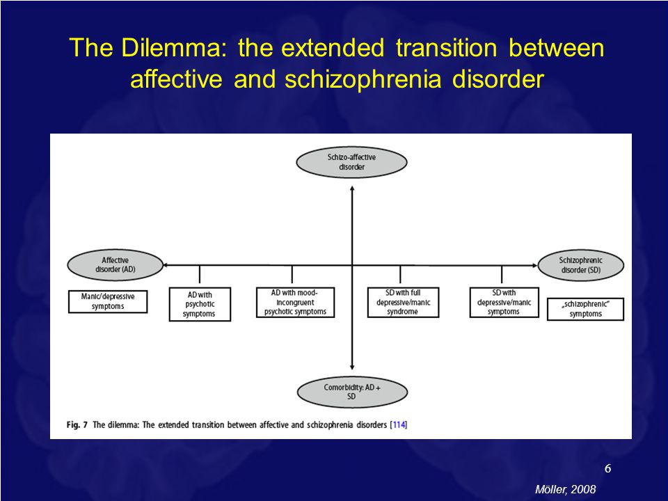 The Dilemma: the extended transition between affective and schizophrenia disorder