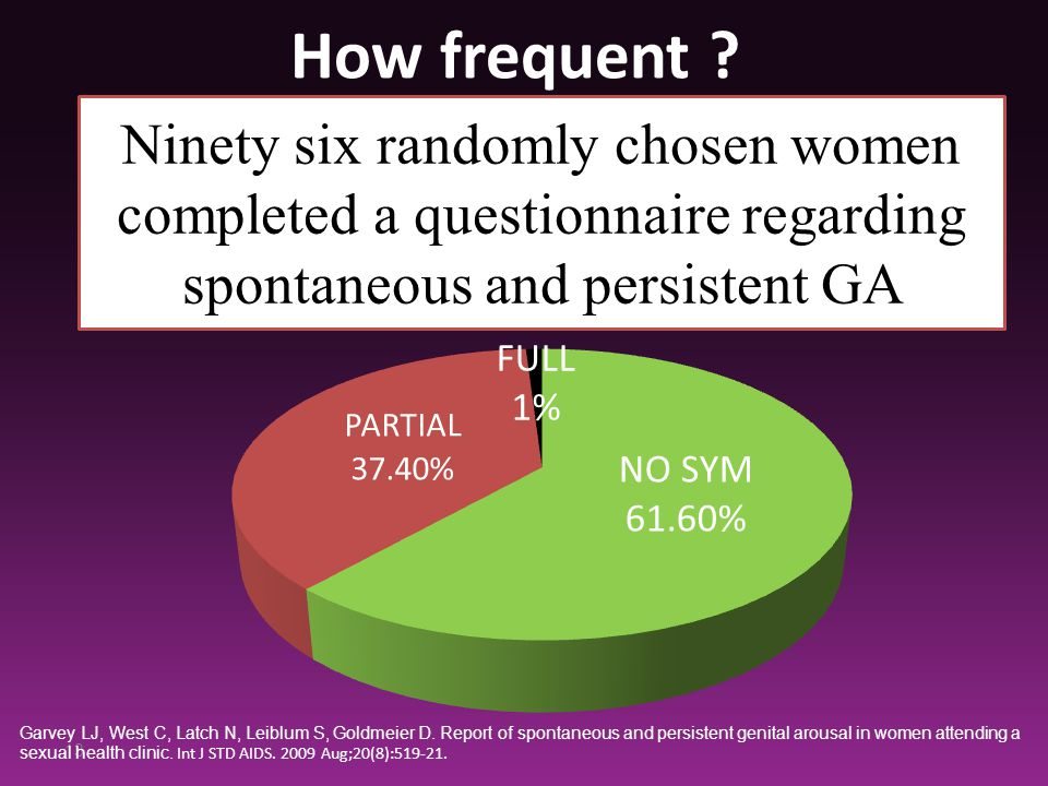 Ninety six randomly chosen women completed a questionnaire regarding spontaneous and persistent GA