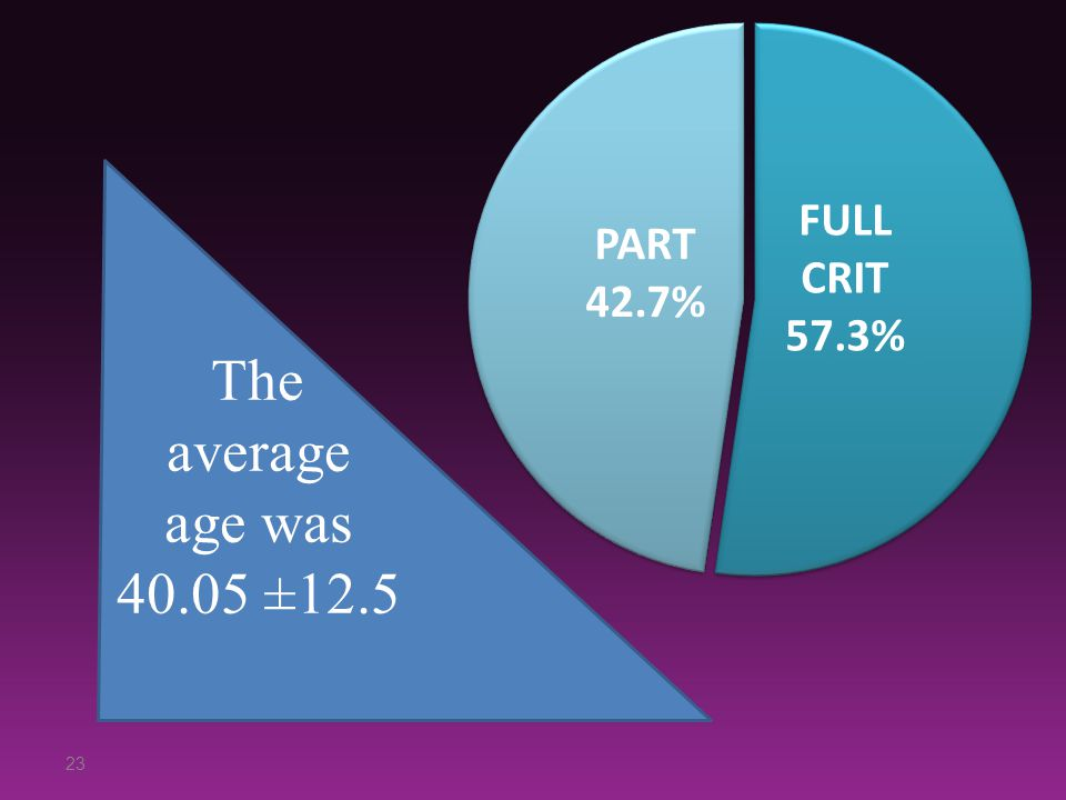 The average age was 40.05 ±12.5