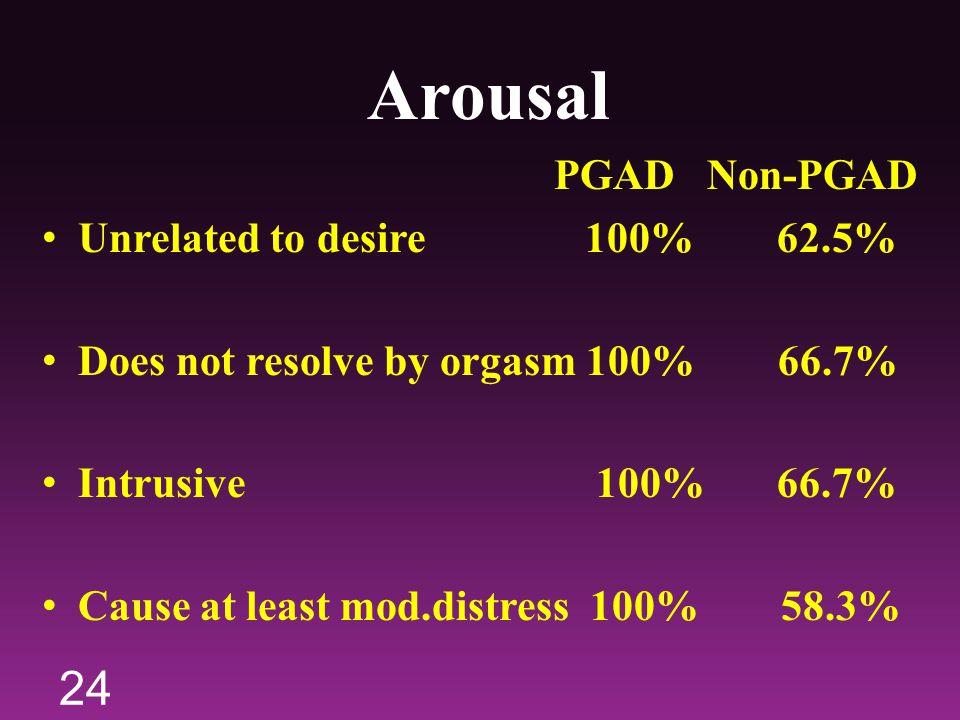 Arousal PGAD Non-PGAD Unrelated to desire 100% 62.5%
