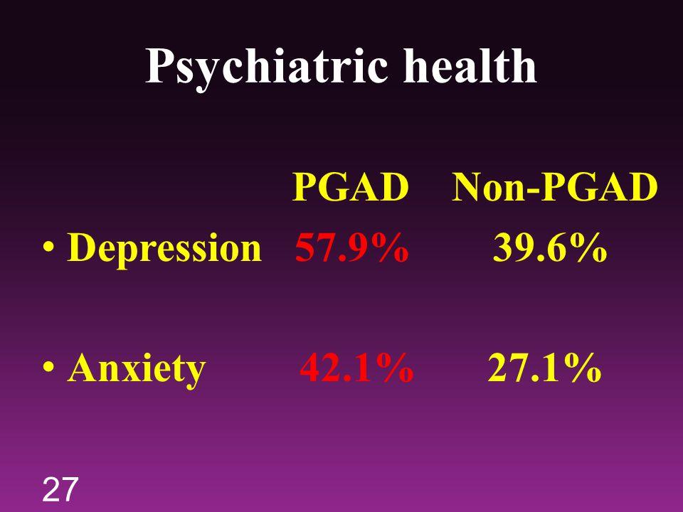 Psychiatric health PGAD Non-PGAD Depression 57.9% 39.6%