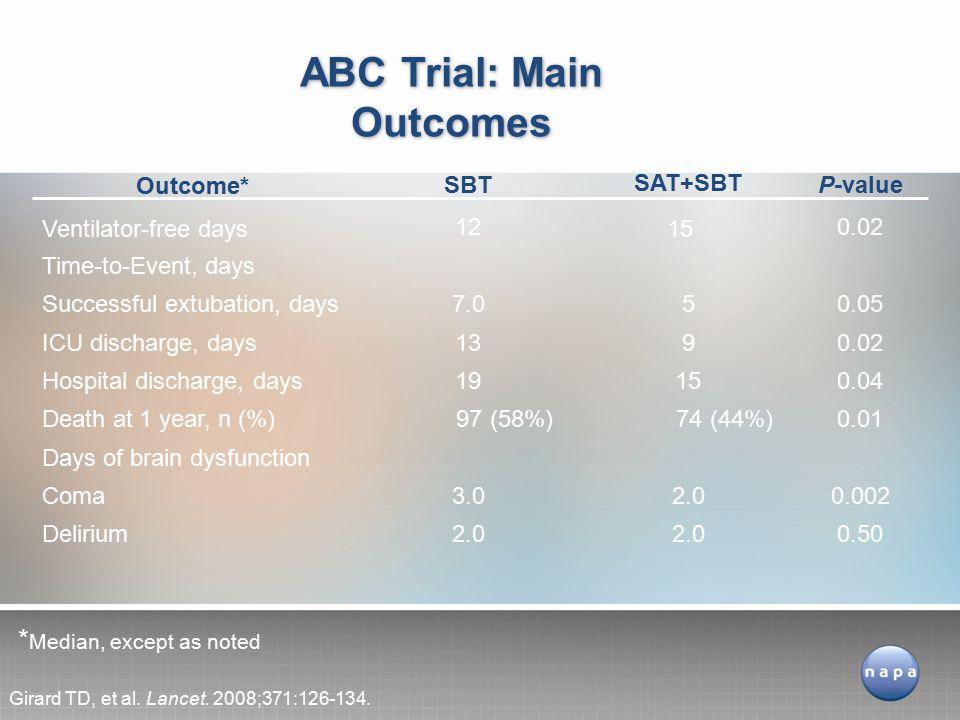 ABC Trial: Main Outcomes
