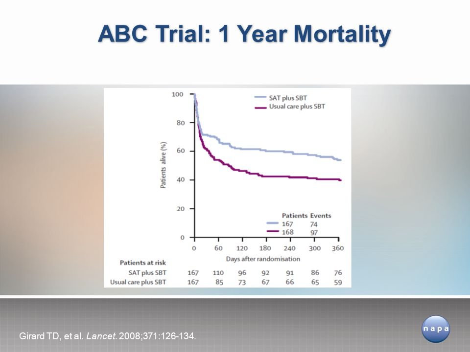 ABC Trial: 1 Year Mortality