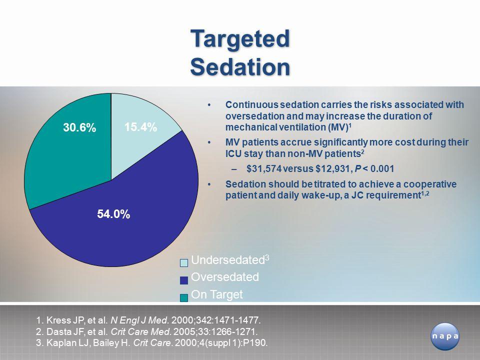 Targeted Sedation 30.6% 15.4% 54.0% Undersedated3 Oversedated