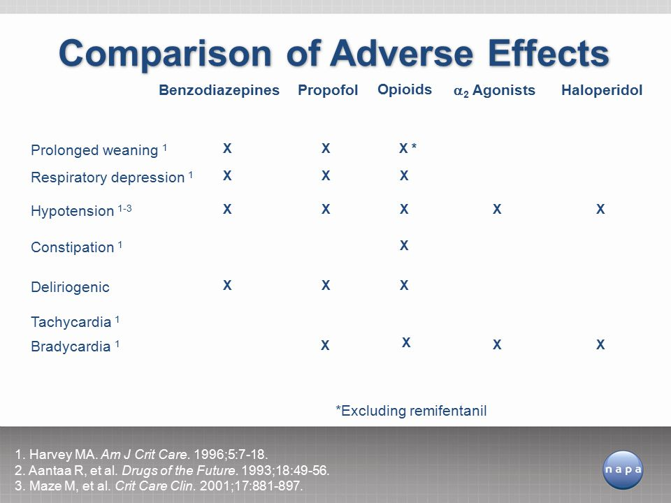 Comparison of Adverse Effects
