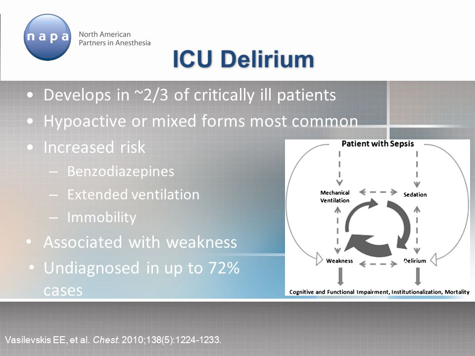 ICU Delirium Develops in ~2/3 of critically ill patients