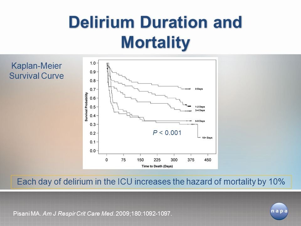 Delirium Duration and Mortality