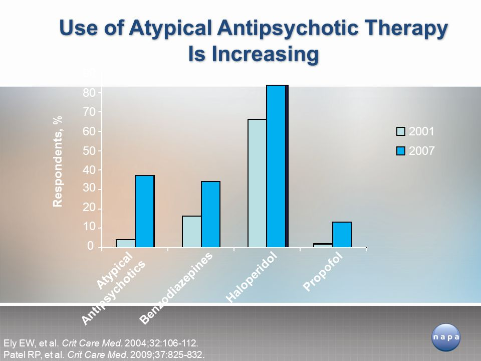 Use of Atypical Antipsychotic Therapy Is Increasing
