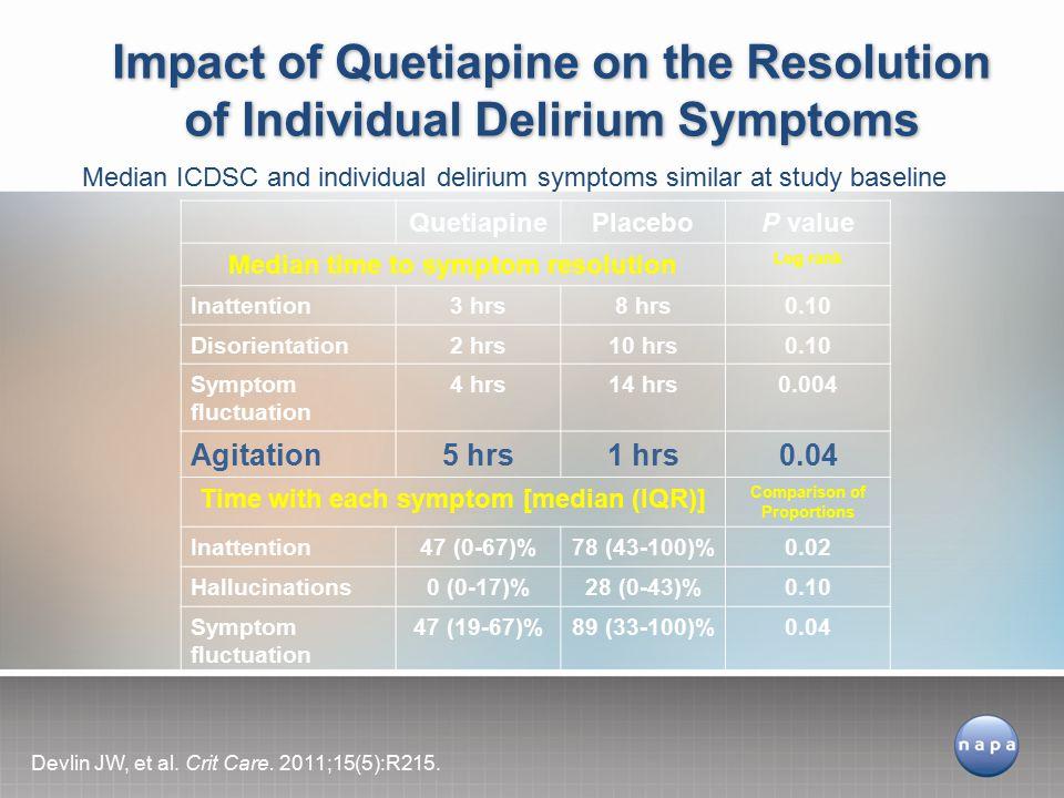 Impact of Quetiapine on the Resolution of Individual Delirium Symptoms