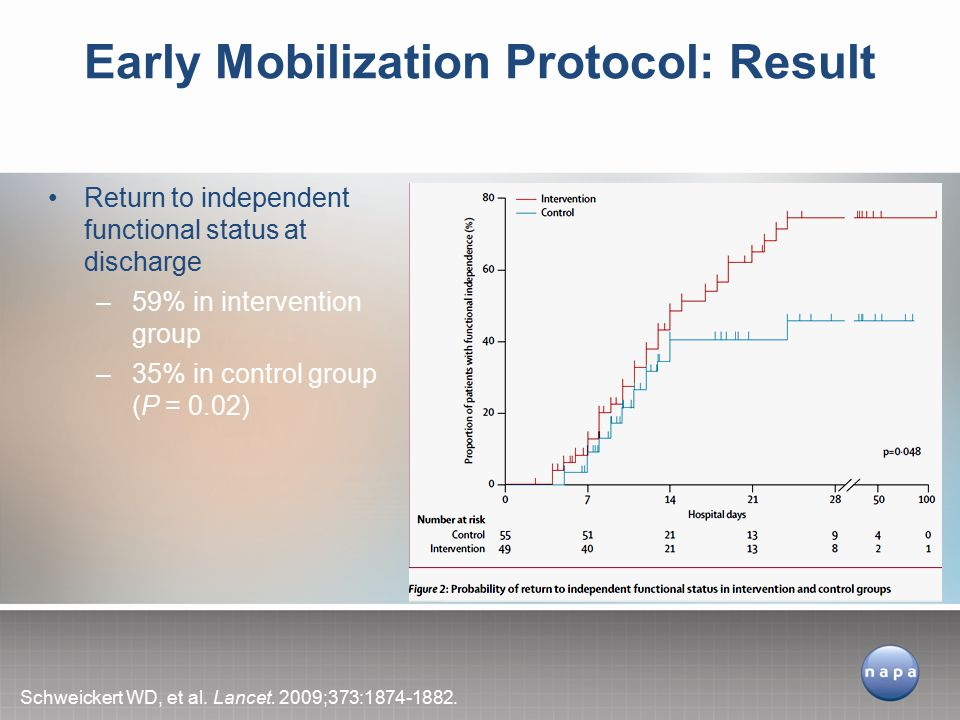 Early Mobilization Protocol: Result
