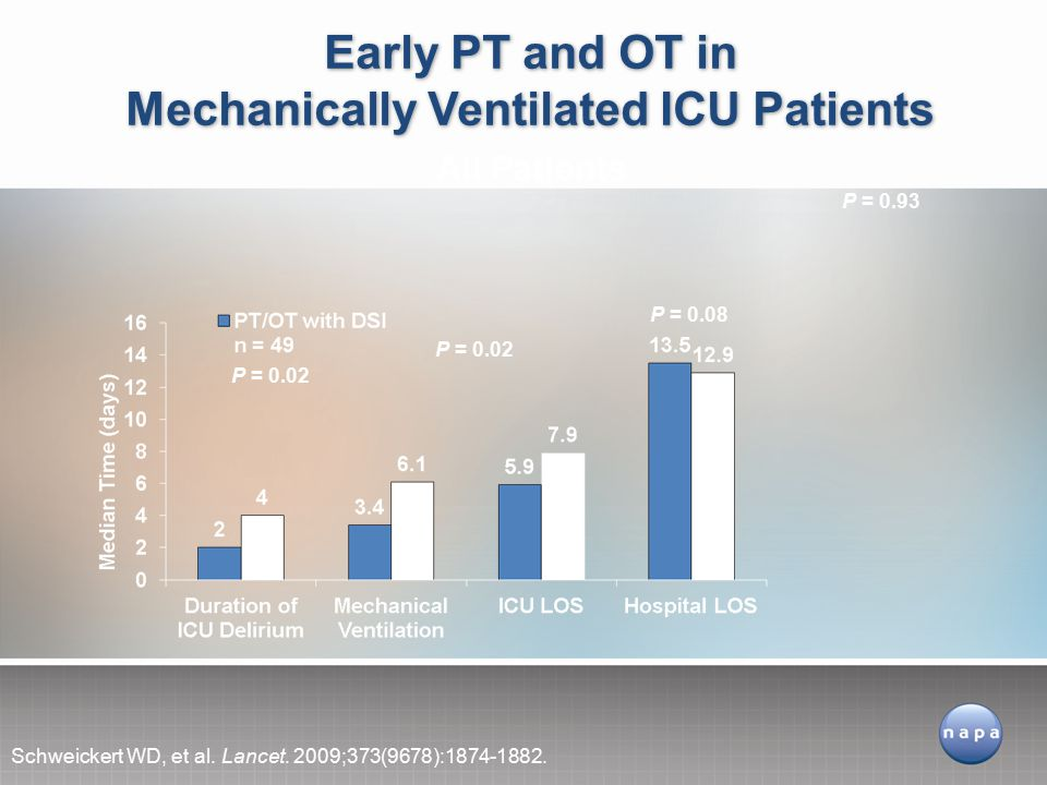 Early PT and OT in Mechanically Ventilated ICU Patients