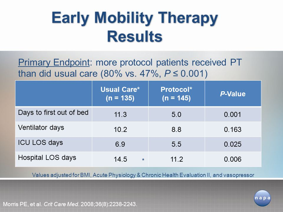Early Mobility Therapy Results