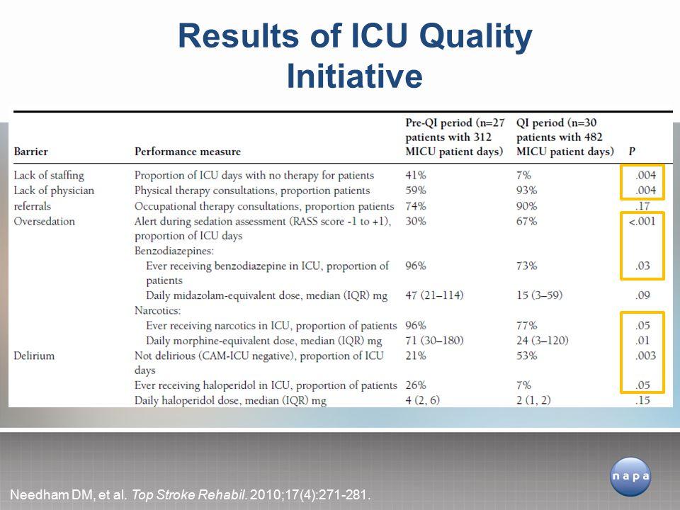Results of ICU Quality Initiative