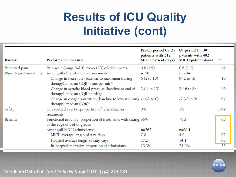 Results of ICU Quality Initiative (cont)