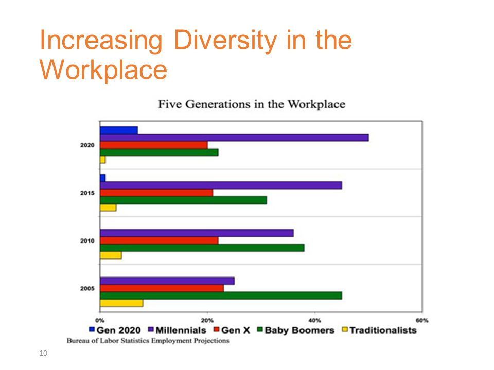 Increasing Diversity in the Workplace