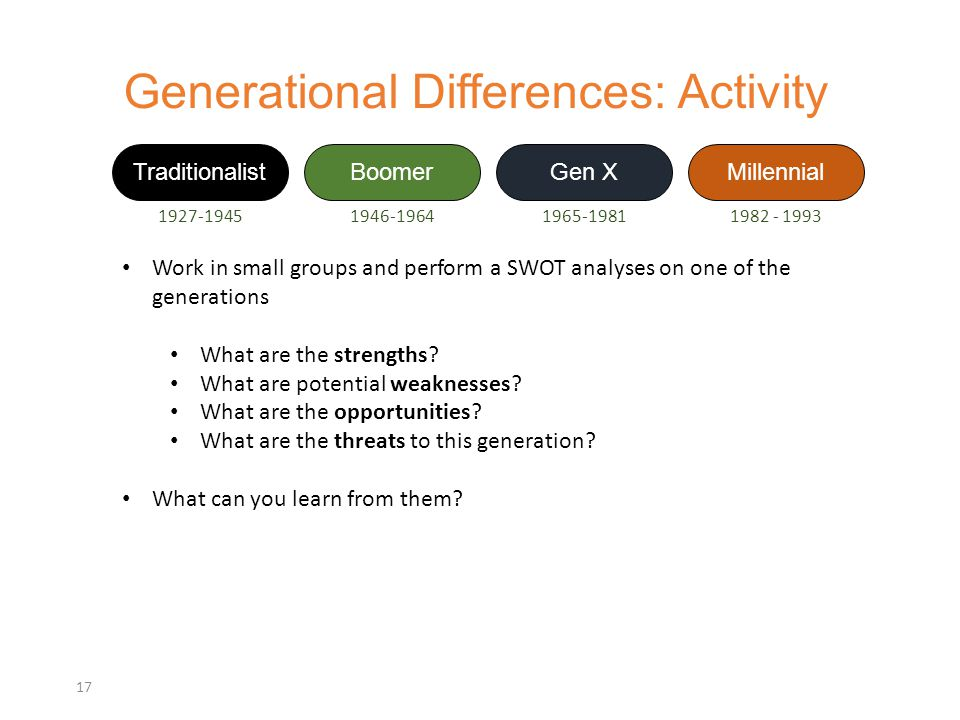 Generational Differences: Activity