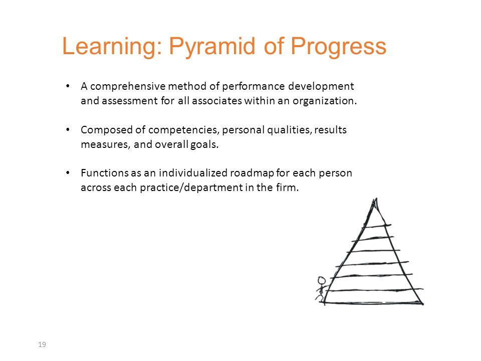 Learning: Pyramid of Progress