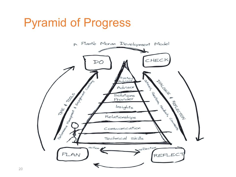 Pyramid of Progress