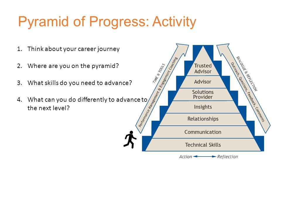 Pyramid of Progress: Activity