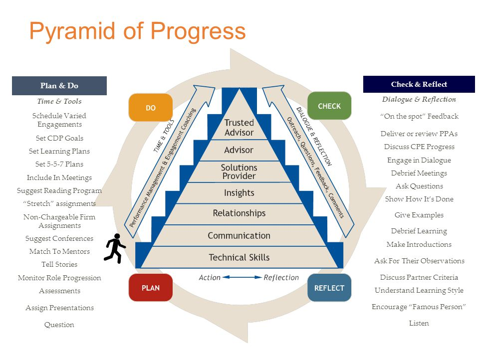 Pyramid of Progress Plan & Do Time & Tools Schedule Varied Engagements