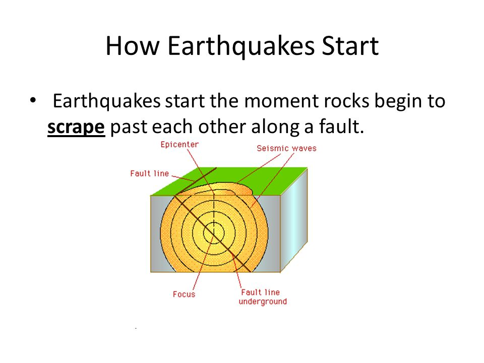 How Earthquakes Start Earthquakes start the moment rocks begin to scrape past each other along a fault.